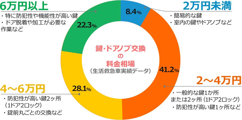 2万円未満は8.4%、2~4万円は41.2%、4~6万円は28.1%、6万円以上は22.3%。